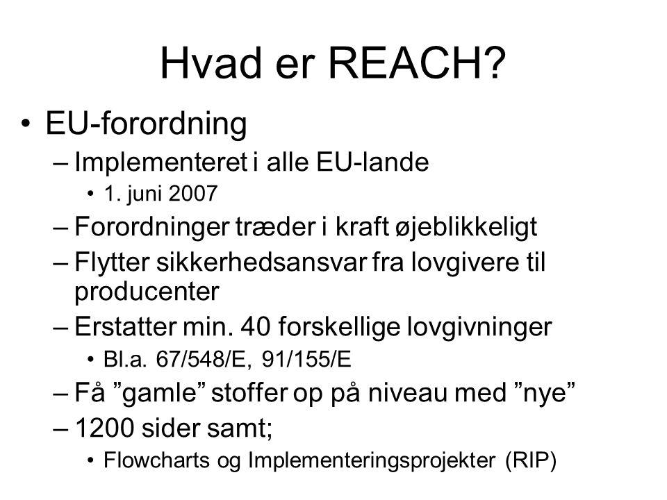 Hvad er REACH? •EU-forordning –Implementeret i alle EU-lande •1. juni 2007 –Forordninger træder i kraft øjeblikkeligt –Flytter sikkerhedsansvar fra lo