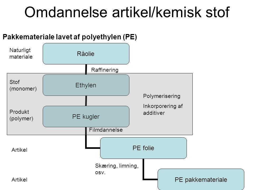 Omdannelse artikel/kemisk stof Pakkemateriale lavet af polyethylen (PE) Skæring, limning, osv. Naturligt materiale Raffinering Stof (monomer) Produkt