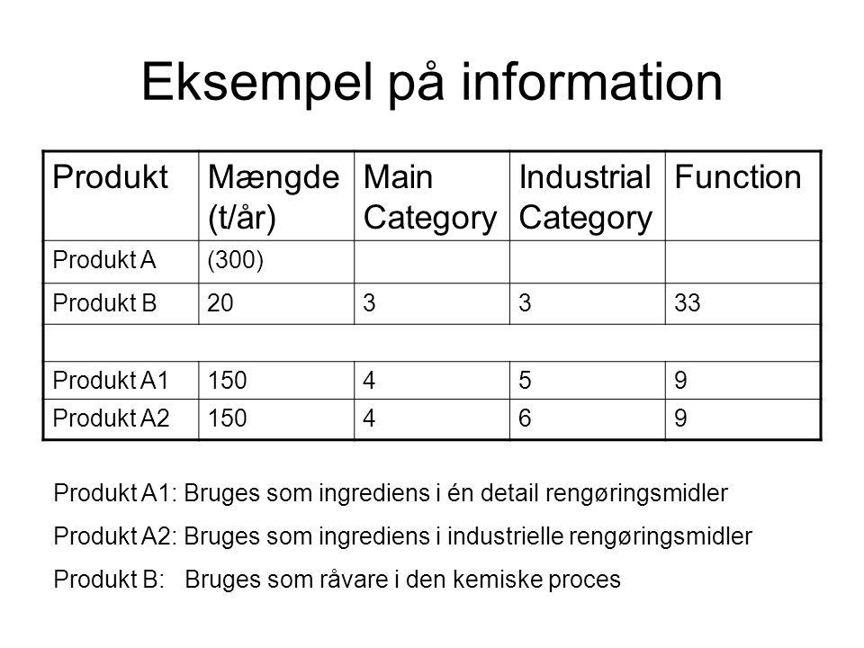 Eksempel på information ProduktMængde (t/år) Main Category Industrial Category Function Produkt A(300) Produkt B203333 Produkt A1150459 Produkt A21504