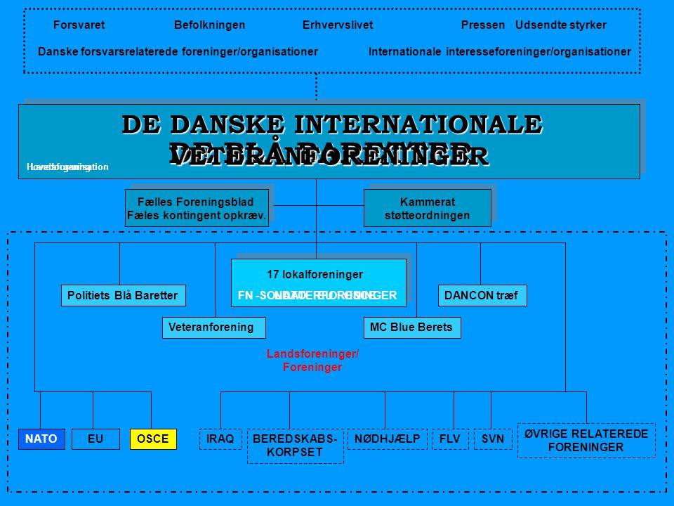 Forsvaret Befolkningen Erhvervslivet Pressen Udsendte styrker Danske forsvarsrelaterede foreninger/organisationer Internationale interesseforeninger/o