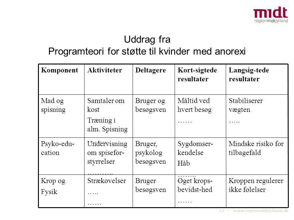 12 ▪ www.regionmidtjylland.dk Uddrag fra Programteori for støtte til kvinder med anorexi Kroppen regulerer ikke følelser Mindske risiko for tilbagefal