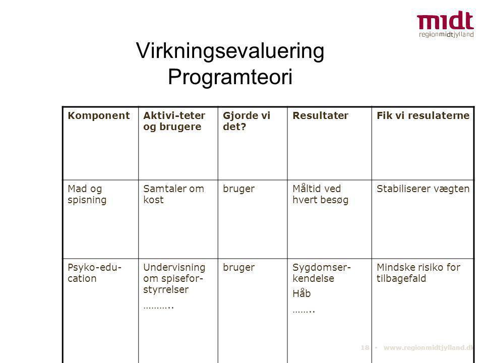 18 ▪ www.regionmidtjylland.dk Virkningsevaluering Programteori KomponentAktivi-teter og brugere Gjorde vi det? ResultaterFik vi resulaterne Mad og spi