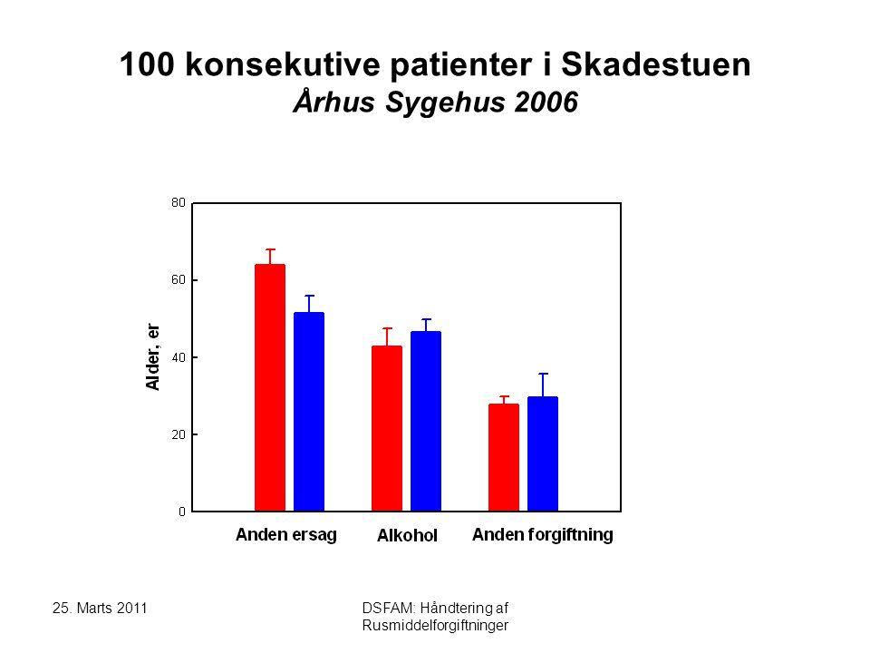 25. Marts 2011DSFAM: Håndtering af Rusmiddelforgiftninger Bevidsthedspåvirkning: Psykiatri