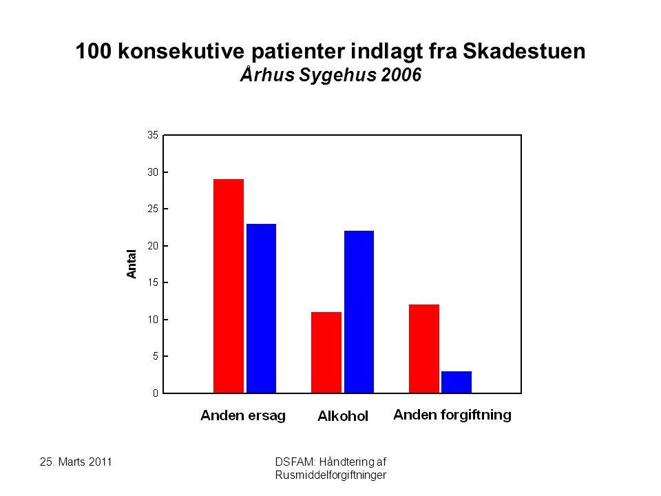 25. Marts 2011DSFAM: Håndtering af Rusmiddelforgiftninger Bevidsthedspåvirkning: Infektion