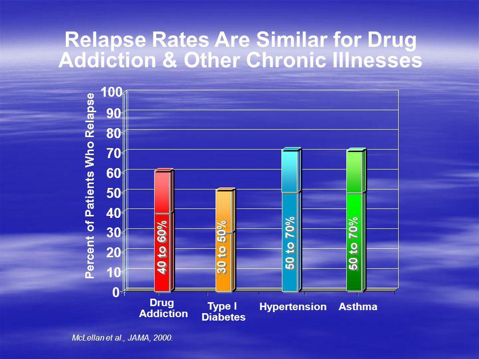 Relapse Rates Are Similar for Drug Addiction & Other Chronic Illnesses Drug Addiction Type I Diabetes 0 10 20 30 40 50 60 70 80 90 100 Hypertension As