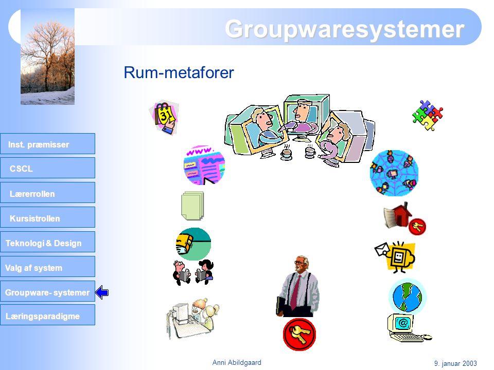 CSCL Lærerrollen Kursistrollen Teknologi & Design Valg af system Groupware- systemer Inst. præmisser Læringsparadigme 9. januar 2003 Anni Abildgaard G