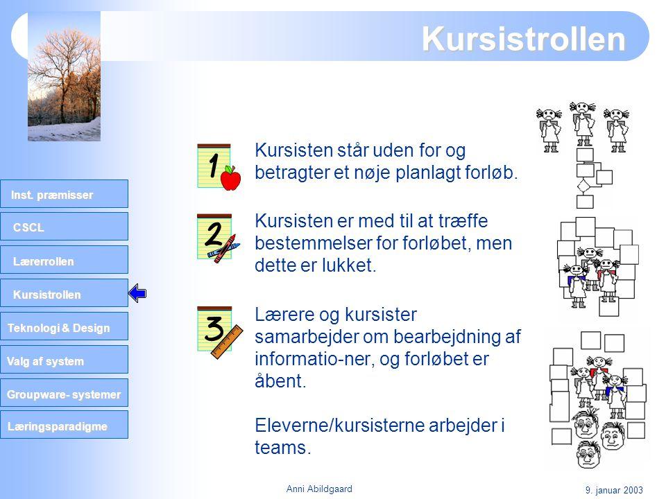 CSCL Lærerrollen Kursistrollen Teknologi & Design Valg af system Groupware- systemer Inst. præmisser Læringsparadigme 9. januar 2003 Anni Abildgaard K