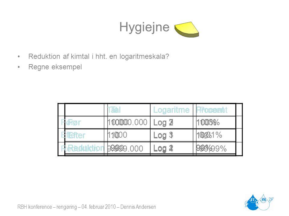 RBH konference – rengøring – 04. februar 2010 – Dennis Andersen Hygiejne •Reduktion af kimtal i hht. en logaritmeskala? •Regne eksempel TalLogaritmePr