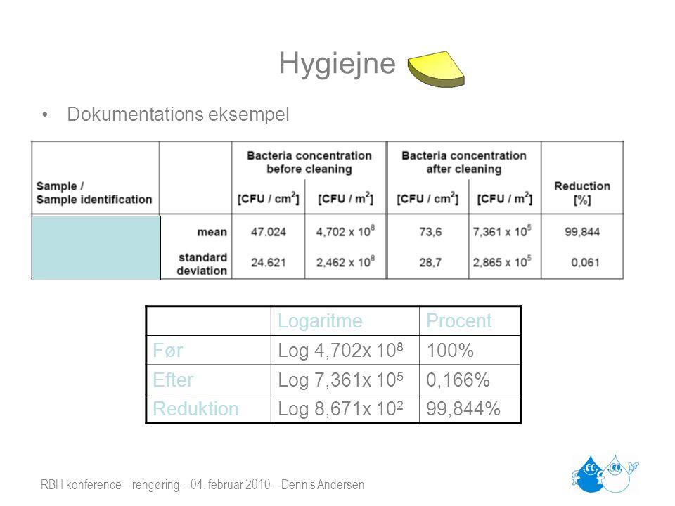 RBH konference – rengøring – 04. februar 2010 – Dennis Andersen Hygiejne LogaritmeProcent FørLog 4,702x 10 8 100% EfterLog 7,361x 10 5 0,166% Reduktio