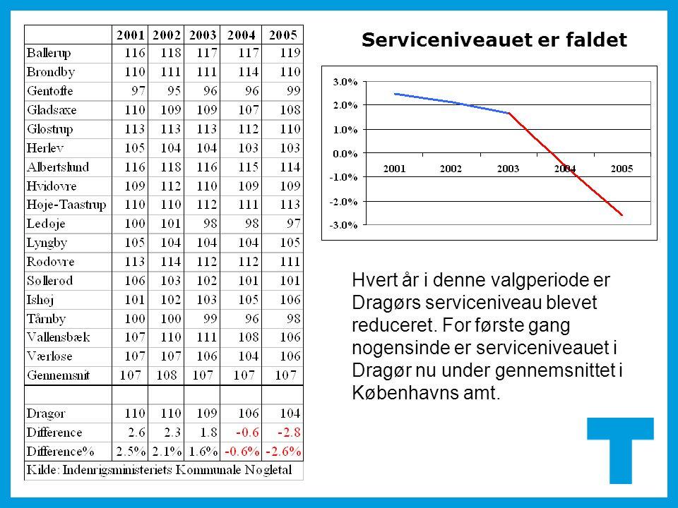 Hvert år i denne valgperiode er Dragørs serviceniveau blevet reduceret. For første gang nogensinde er serviceniveauet i Dragør nu under gennemsnittet