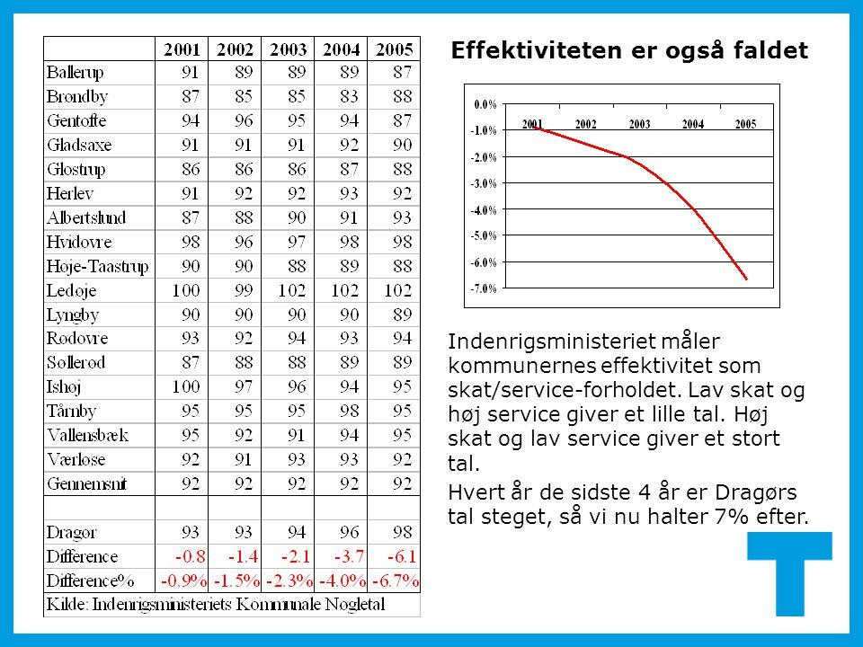 Indenrigsministeriet måler kommunernes effektivitet som skat/service-forholdet. Lav skat og høj service giver et lille tal. Høj skat og lav service gi