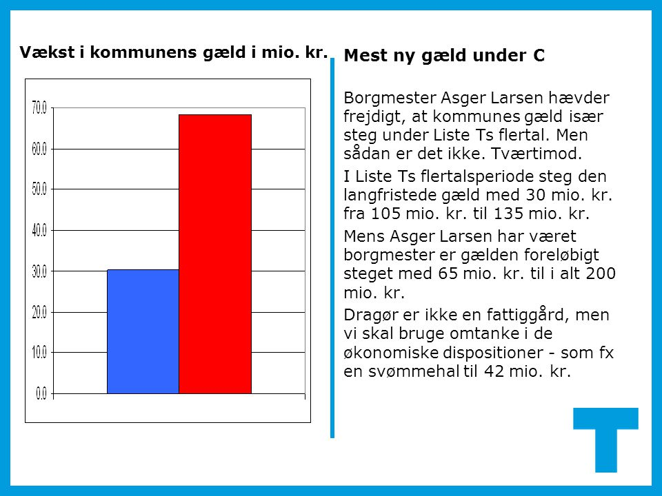 Borgmester Asger Larsen hævder frejdigt, at kommunes gæld især steg under Liste Ts flertal.