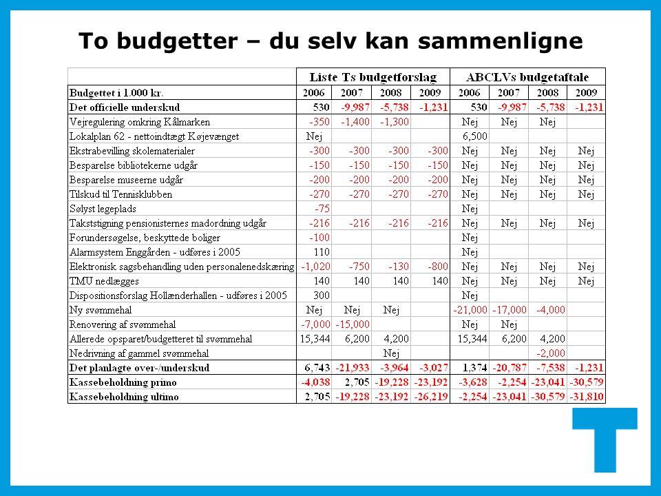 To budgetter – du selv kan sammenligne
