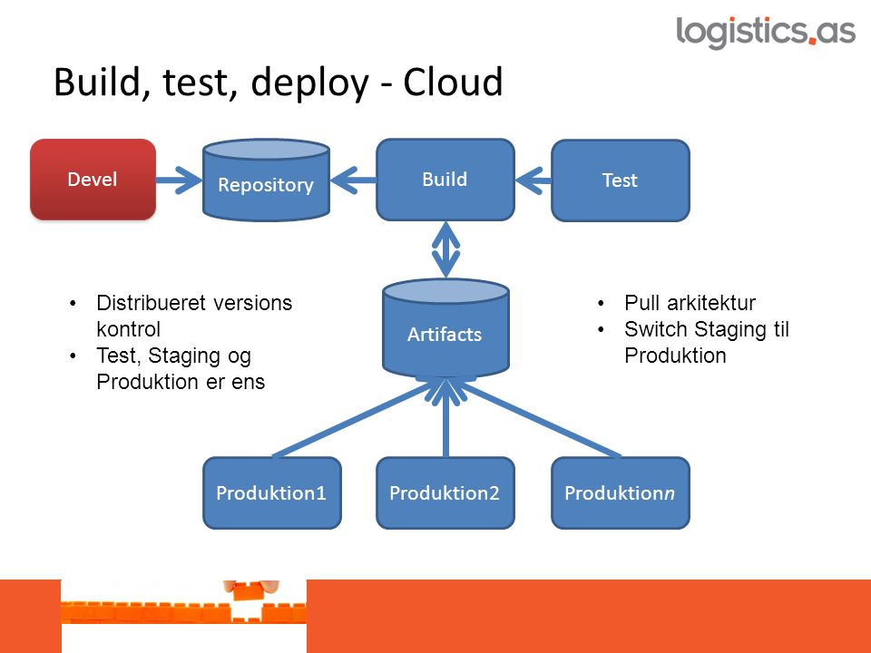 Build, test, deploy - Cloud Build Test Produktion2 Repository Devel Artifacts Produktion1Produktionn •Distribueret versions kontrol •Test, Staging og Produktion er ens •Pull arkitektur •Switch Staging til Produktion