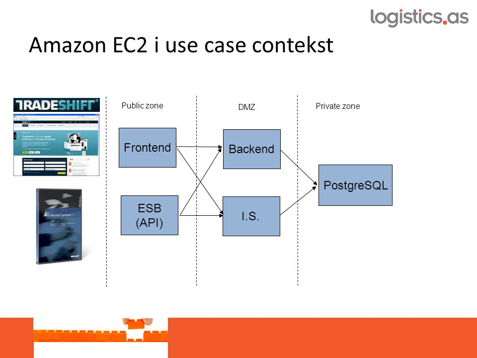 Amazon EC2 i use case contekst Frontend Backend PostgreSQL ESB (API) I.S.