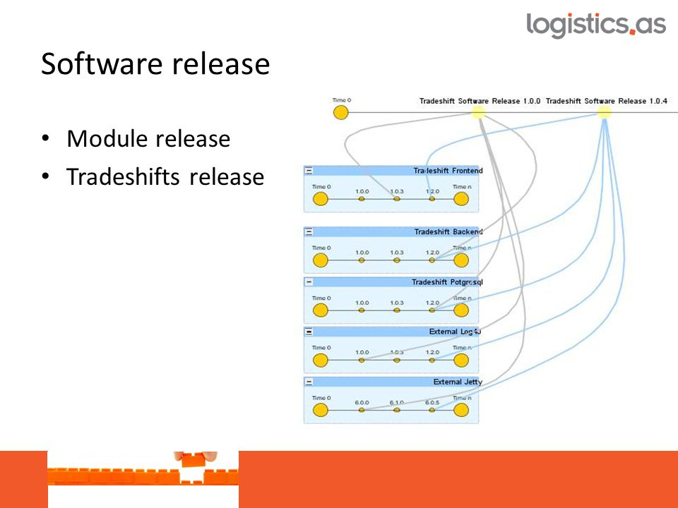 • Module release • Tradeshifts release Software release