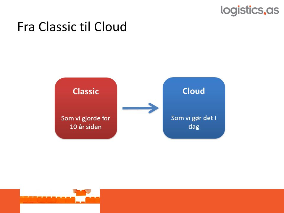 Fra Classic til Cloud Classic Som vi gjorde for 10 år siden Classic Som vi gjorde for 10 år siden Cloud Som vi gør det I dag Cloud Som vi gør det I dag