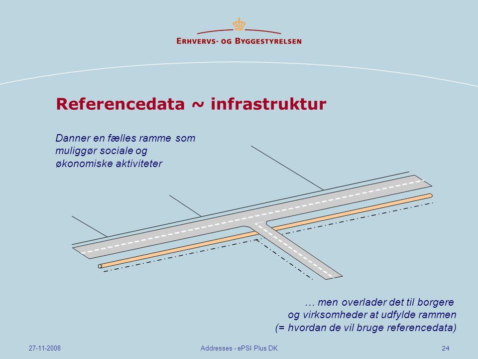 24 27-11-2008Addresses - ePSI Plus DK Referencedata ~ infrastruktur Danner en fælles ramme som muliggør sociale og økonomiske aktiviteter … men overlader det til borgere og virksomheder at udfylde rammen (= hvordan de vil bruge referencedata)
