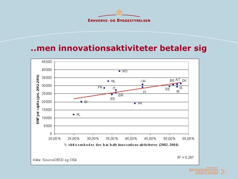 ..men innovationsaktiviteter betaler sig