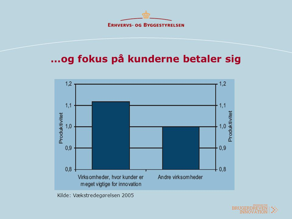 …og fokus på kunderne betaler sig Kilde: Vækstredegørelsen 2005