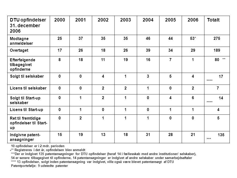 * 10 opfindelser er i 2 mdr. perioden ** Registreres i det år, opfindelsen blev anmeldt ***Der er indgivet 135 patentansøgninger for DTU opfindelser (