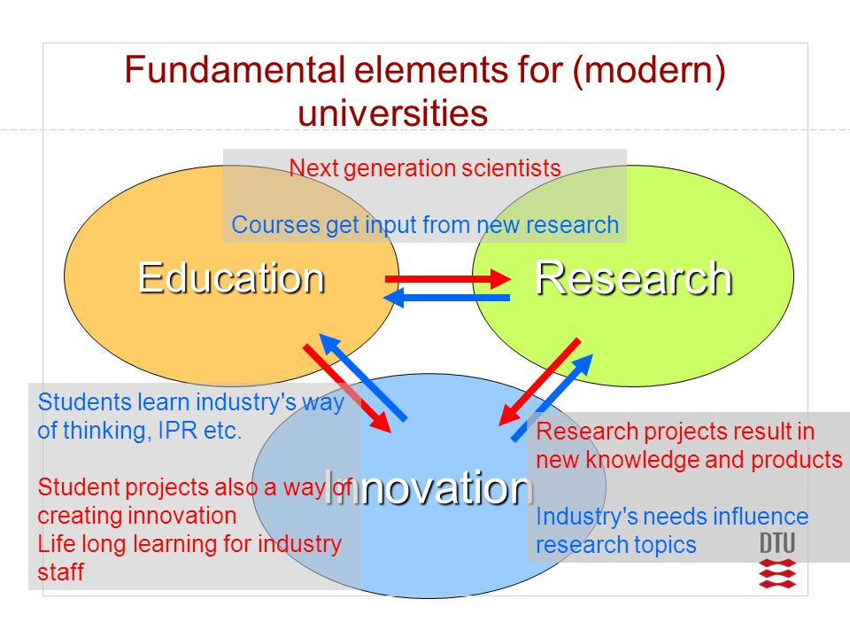 Variety of PhD programs and financing •DTU stipends •Co-financing via research schools (3x1/3) –Industry participation – typically with co- supervision •Industrial PhD-program –Industry employment – co-supervision •Research councils •EEC research programs •Industry (part or complete financing) •Innovation-PhD (5 students – trial started in 2004)