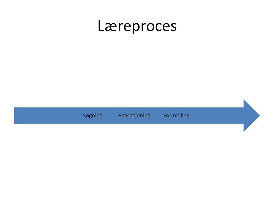 Læreproces FormidlingBearbejdningSøgning