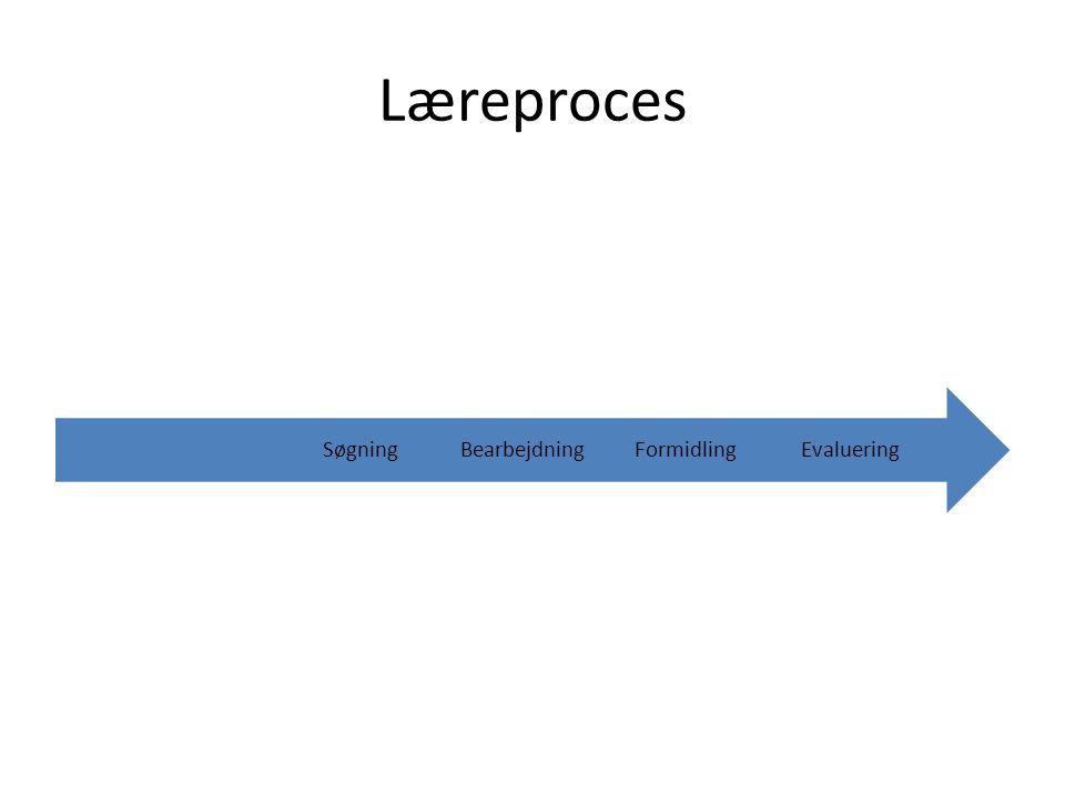 Læreproces EvalueringFormidlingBearbejdningSøgning