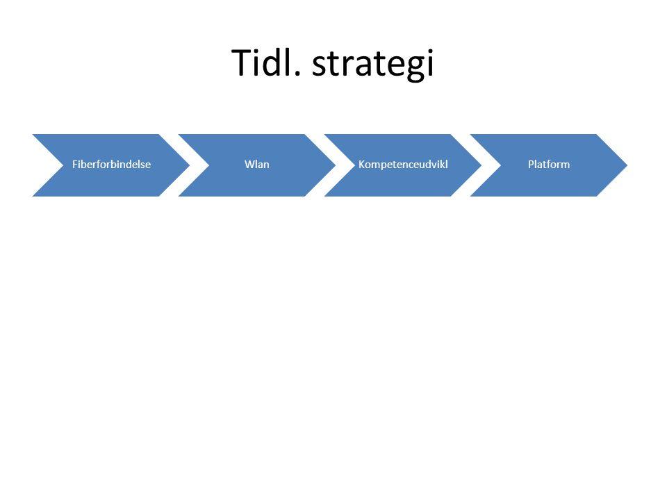 Tidl. strategi FiberforbindelseWlanKompetenceudviklPlatform
