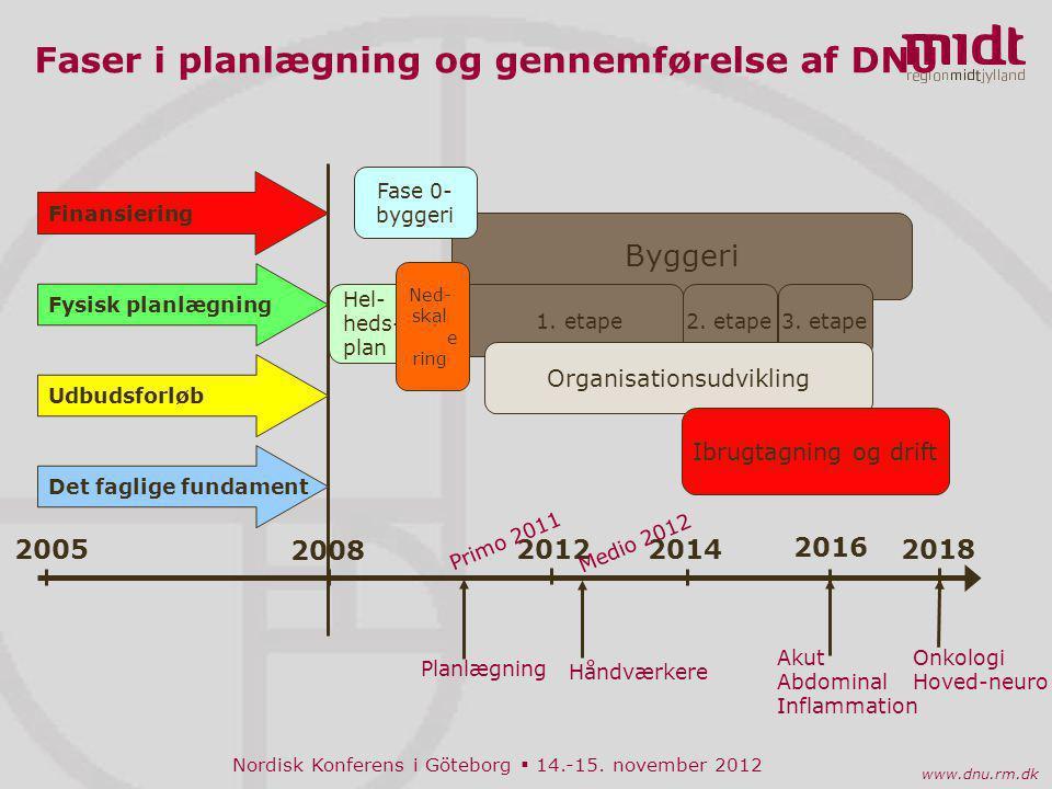 Nordisk Konferens i Göteborg  14.-15. november 2012 www.dnu.rm.dk 2009
