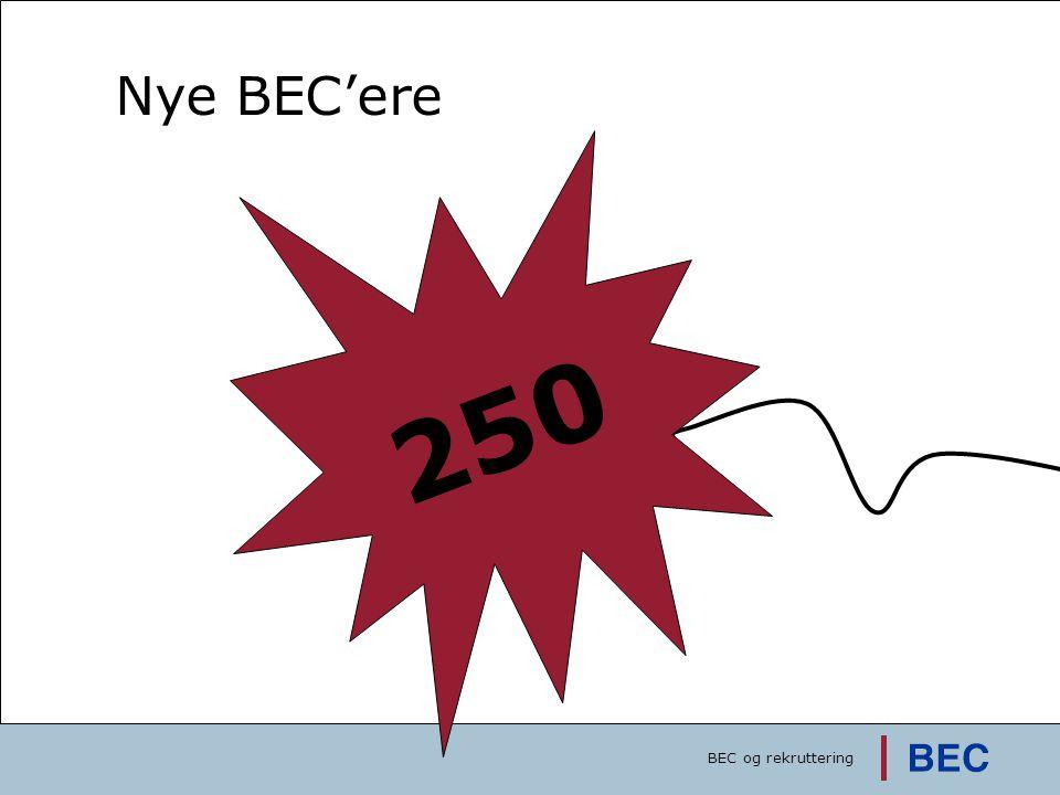 Succeskriterie: 1000 ansøgere 416 pr. 27/11-07 Kampagnestart: 22/10 2007 3500 pr. 1/10-08 1000 pr. 10/2-08 250 Nye BEC'ere BEC og rekruttering
