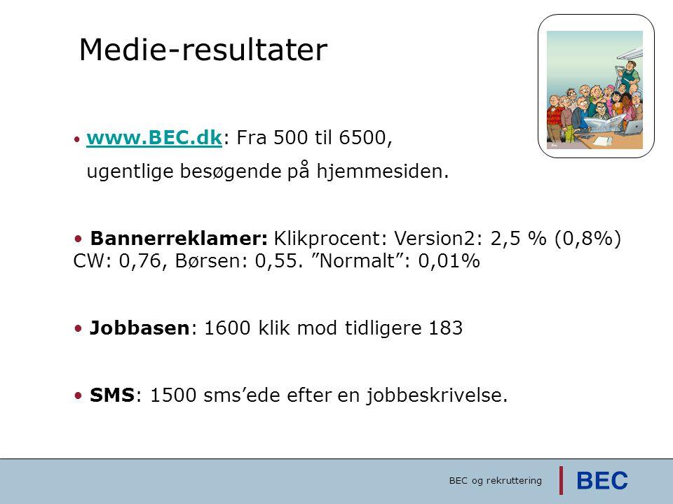 Medie-resultater • www.BEC.dk: Fra 500 til 6500, www.BEC.dk ugentlige besøgende på hjemmesiden. • Bannerreklamer: Klikprocent: Version2: 2,5 % (0,8%)