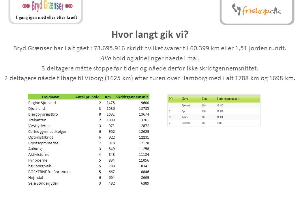 Tak for denne gang – vi håber at se jer igen! www.friskop.dk