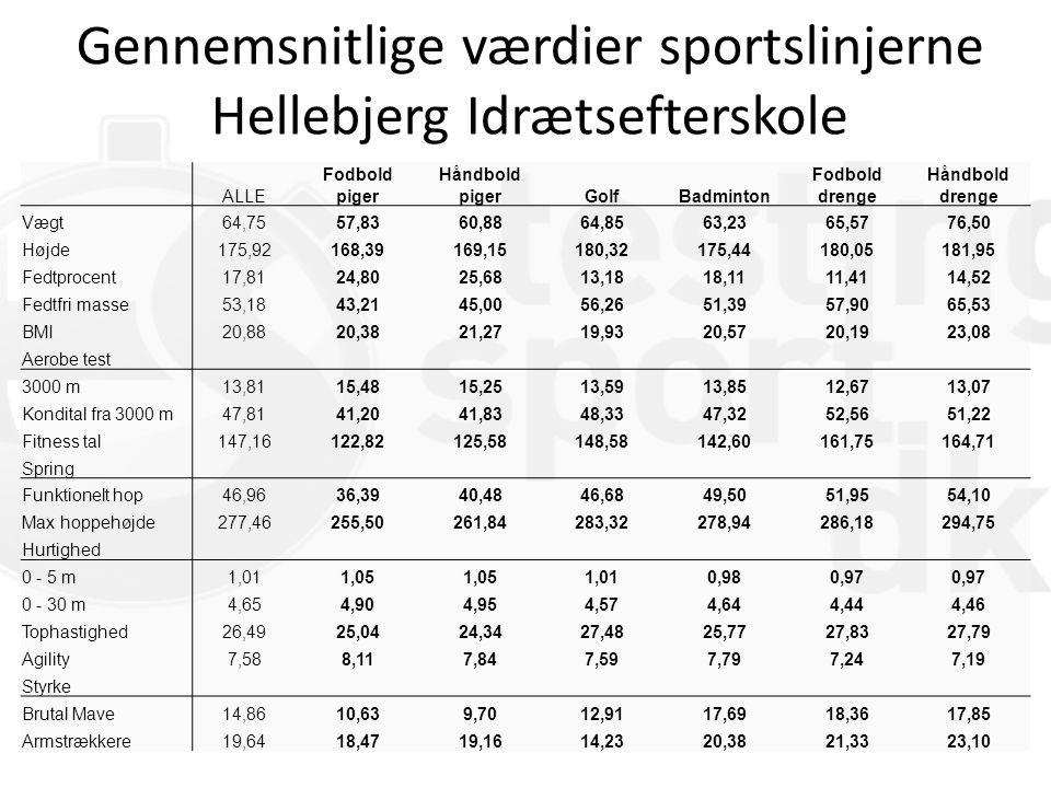 Gennemsnitlige værdier sportslinjerne Hellebjerg Idrætsefterskole ALLE Fodbold piger Håndbold pigerGolfBadminton Fodbold drenge Håndbold drenge Vægt64