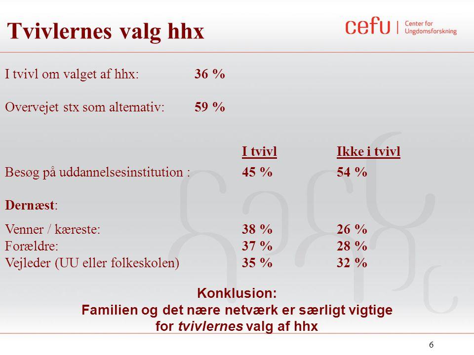 6 Konklusion: Familien og det nære netværk er særligt vigtige for tvivlernes valg af hhx I tvivl om valget af hhx: 36 % Overvejet stx som alternativ: 59 % I tvivlIkke i tvivl Besøg på uddannelsesinstitution : 45 % 54 % Dernæst: Venner / kæreste: 38 % 26 % Forældre: 37 % 28 % Vejleder (UU eller folkeskolen)35 % 32 % Tvivlernes valg hhx