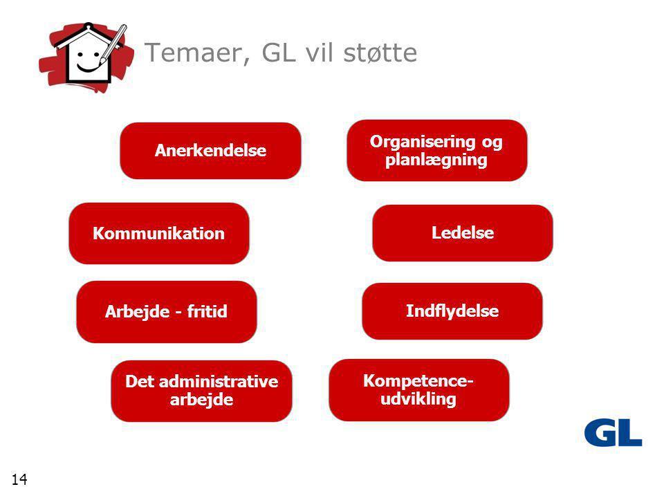 14 Kompetence- udvikling Ledelse Indflydelse Anerkendelse Det administrative arbejde Kommunikation Arbejde - fritid Temaer, GL vil støtte Organisering og planlægning