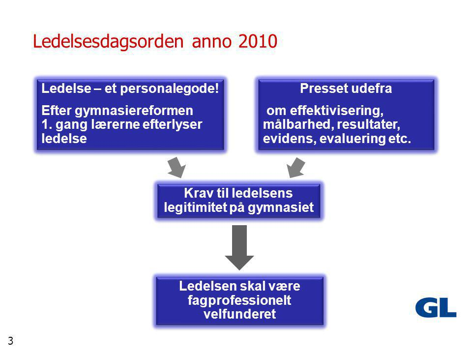 3 Ledelsesdagsorden anno 2010 Presset udefra om effektivisering, målbarhed, resultater, evidens, evaluering etc.