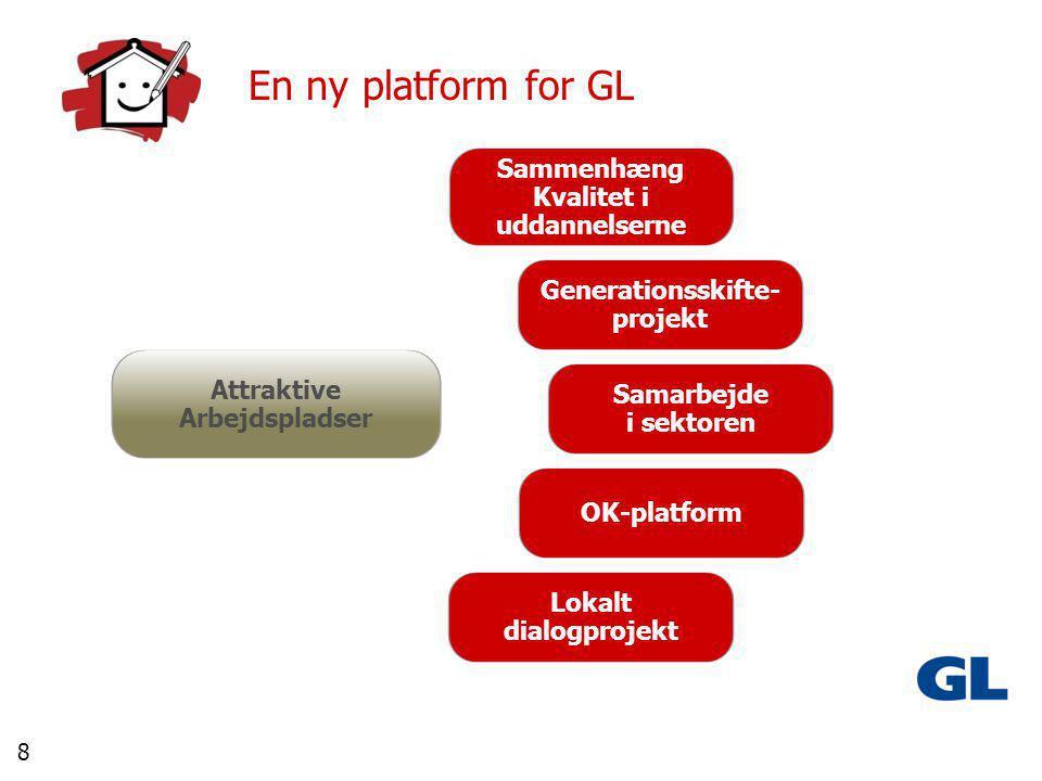 8 En ny platform for GL Attraktive Arbejdspladser Sammenhæng Kvalitet i uddannelserne Generationsskifte- projekt Samarbejde i sektoren OK-platform Lokalt dialogprojekt