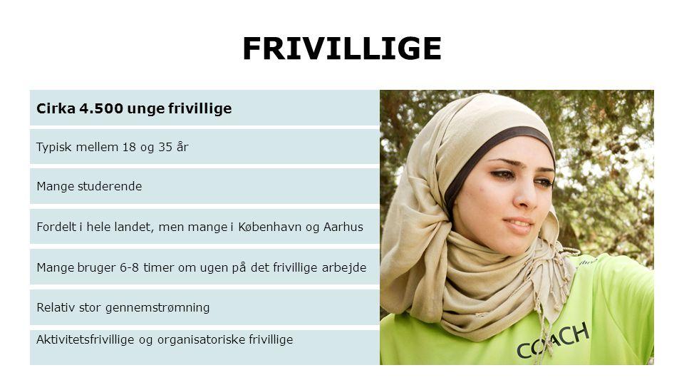 FRIVILLIGE Cirka 4.500 unge frivillige Typisk mellem 18 og 35 år Mange studerende Fordelt i hele landet, men mange i København og Aarhus Mange bruger