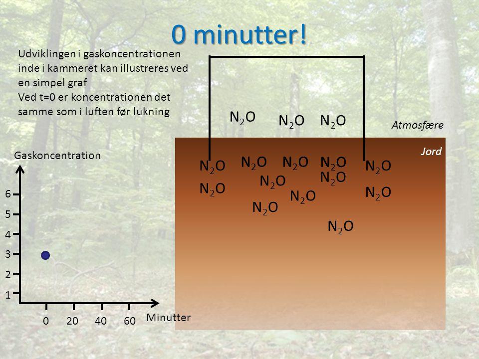 N2ON2O N2ON2O N2ON2O N2ON2O N2ON2O N2ON2O N2ON2O N2ON2O N2ON2O N2ON2O N2ON2O N2ON2O N2ON2O N2ON2O N2ON2O N2ON2O N2ON2ON2ON2O Jord Atmosfære 0 minutter.