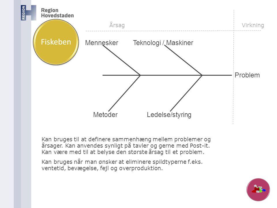 Problem MenneskerTeknologi / Maskiner Ledelse/styringMetoder ÅrsagVirkning Kan bruges til at definere sammenhæng mellem problemer og årsager. Kan anve