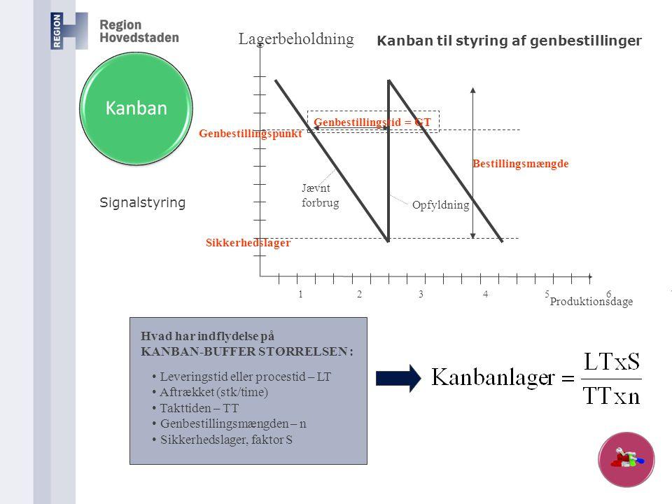 Hvad har indflydelse på KANBAN-BUFFER STØRRELSEN : • Leveringstid eller procestid – LT • Aftrækket (stk/time) • Takttiden – TT • Genbestillingsmængden
