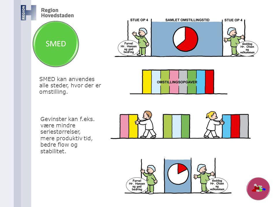 SMED kan anvendes alle steder, hvor der er omstilling. Gevinster kan f.eks. være mindre seriestørrelser, mere produktiv tid, bedre flow og stabilitet.