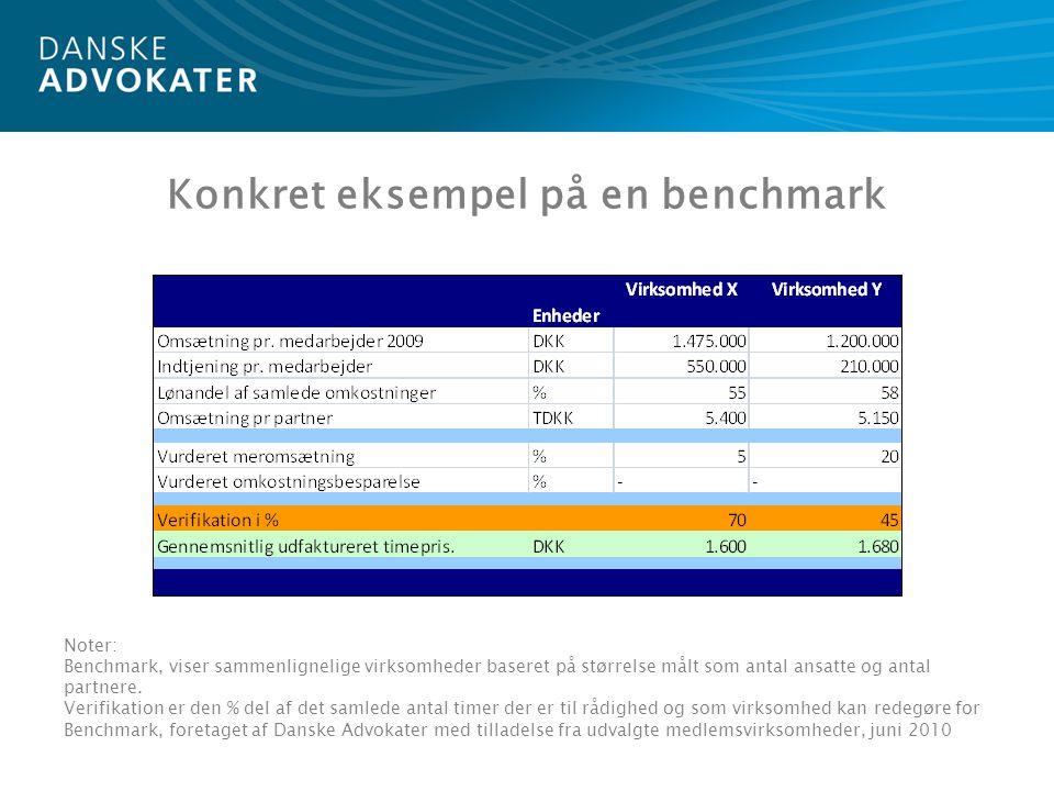 Konkret eksempel på en benchmark Noter: Benchmark, viser sammenlignelige virksomheder baseret på størrelse målt som antal ansatte og antal partnere.