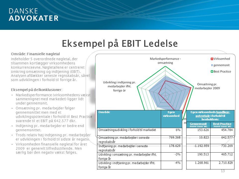 Område: Finansielle nøgletal Indeholder 5 overordnede nøgletal, der tilsammen kortlægger virksomhedens konkurrenceevne.