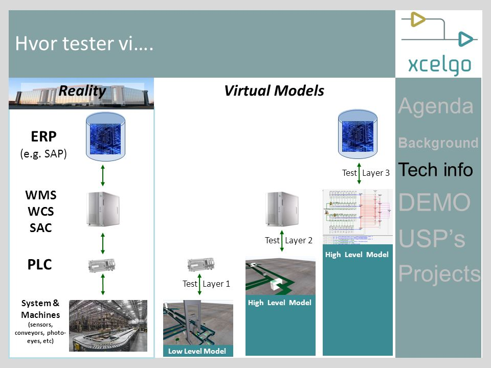 Agenda Background Tech info DEMO USP's Projects Dau – IDA – DI ITEK Automation og industrielle it projekter Demo