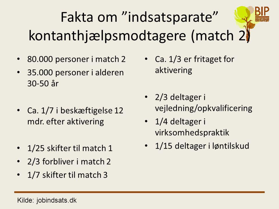 """Fakta om """"indsatsparate"""" kontanthjælpsmodtagere (match 2) • 80.000 personer i match 2 • 35.000 personer i alderen 30-50 år • Ca. 1/7 i beskæftigelse 1"""