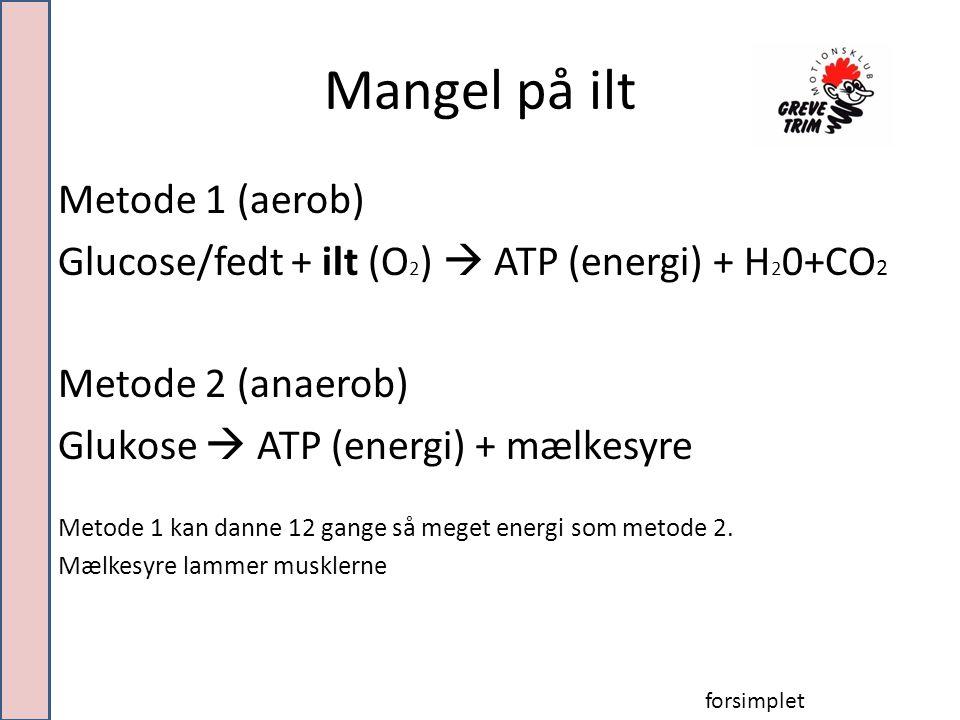 Mangel på ilt Metode 1 (aerob) Glucose/fedt + ilt (O 2 )  ATP (energi) + H 2 0+CO 2 Metode 2 (anaerob) Glukose  ATP (energi) + mælkesyre Metode 1 kan danne 12 gange så meget energi som metode 2.