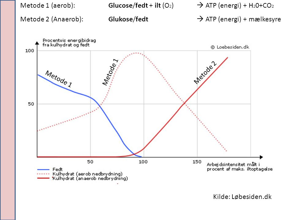 Kilde: Løbesiden.dk Metode 1 (aerob): Glucose/fedt + ilt (O 2 )  ATP (energi) + H 2 0+CO 2 Metode 2 (Anaerob): Glukose/fedt  ATP (energi) + mælkesyre Metode 2 Metode 1