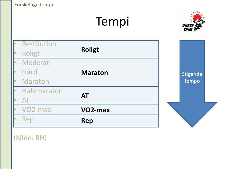 Tempi • Restitution • Roligt • Moderat • Hård • Maraton • Halvmaraton • AT • VO2-max • Rep (Kilde: BH) Stigende tempo Roligt Maraton AT VO2-max Rep Forskellige tempi
